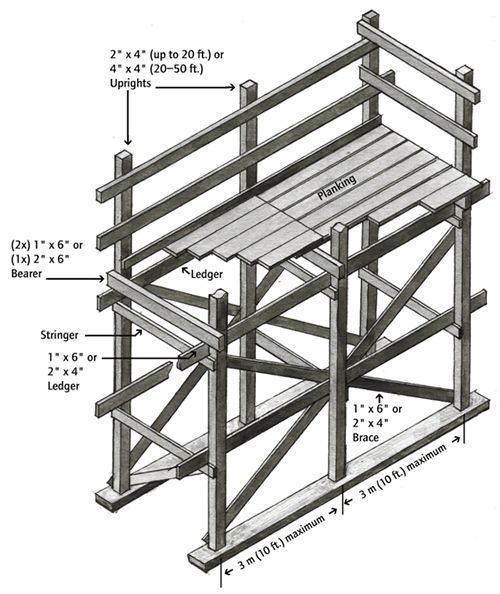 Scaffolds and Accessories
